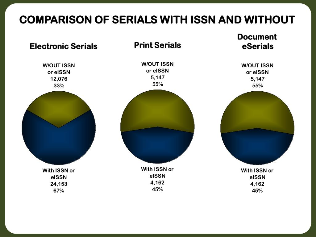 COMPARISON OF SERIALS WITH ISSN AND WITHOUT