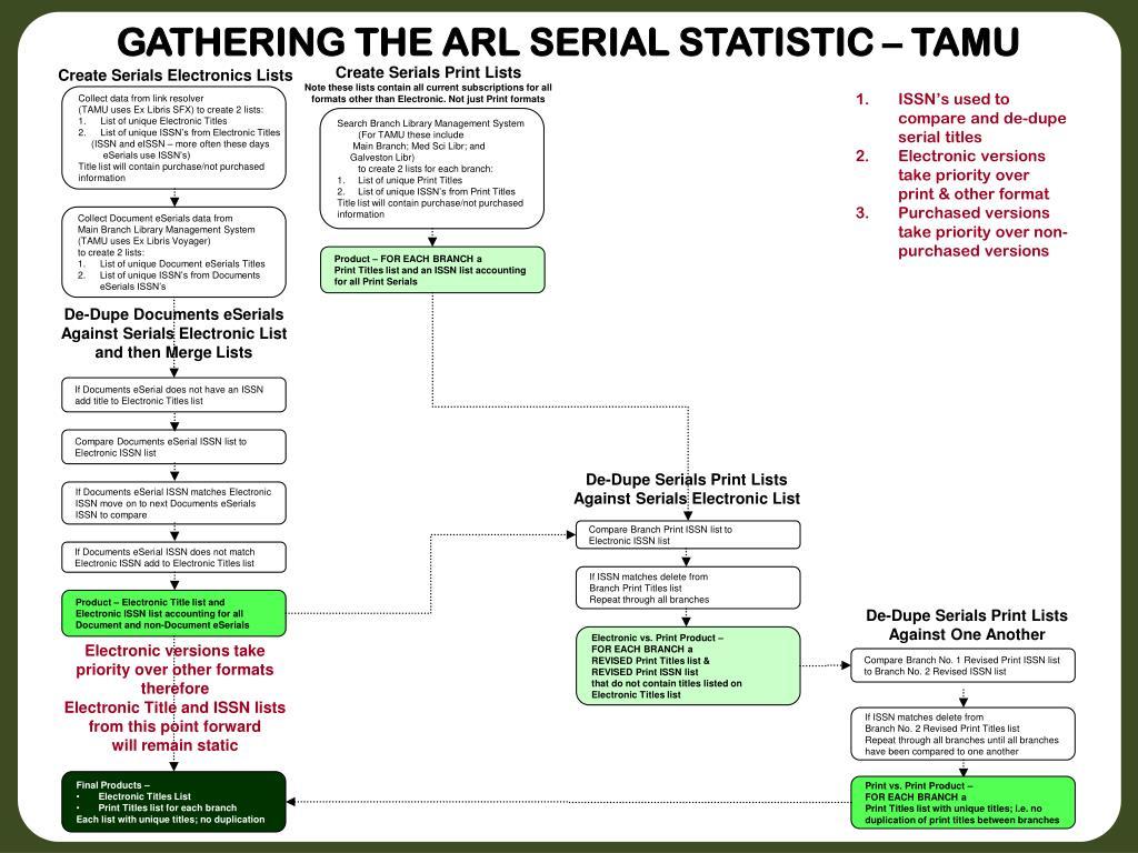 GATHERING THE ARL SERIAL STATISTIC – TAMU