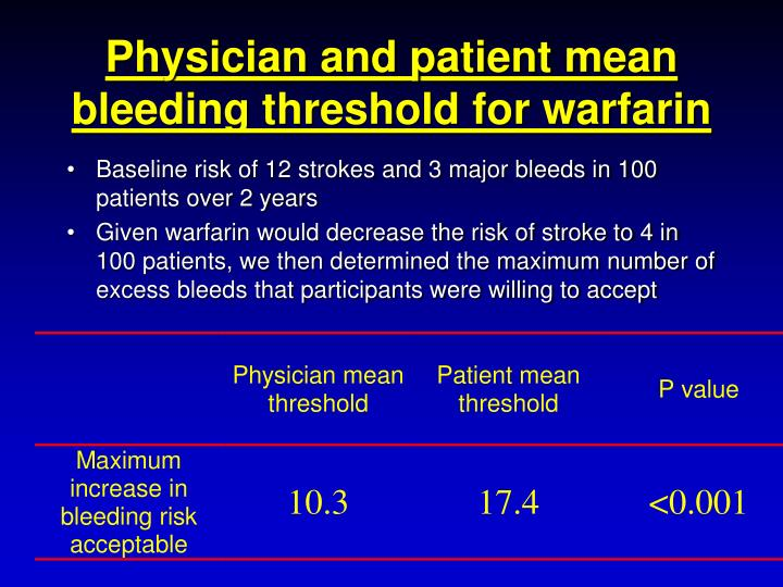 Physician and patient mean bleeding threshold for warfarin