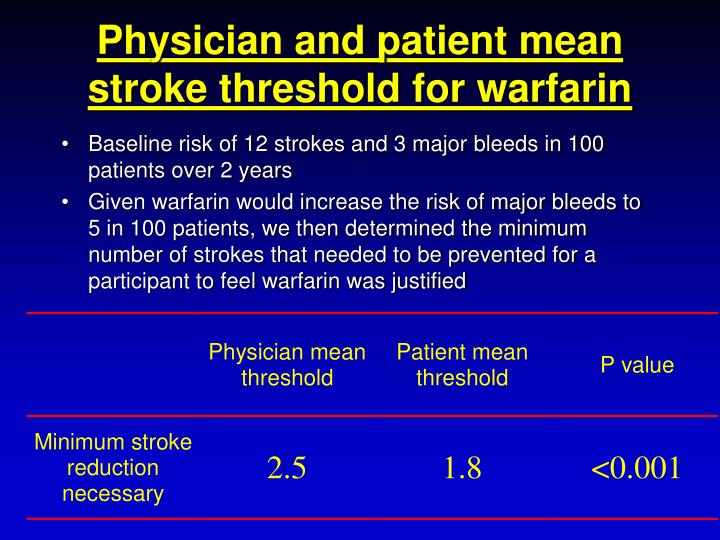 Physician and patient mean stroke threshold for warfarin