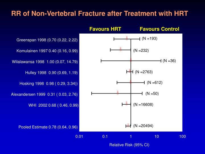 RR of Non-Vertebral Fracture after Treatment with HRT