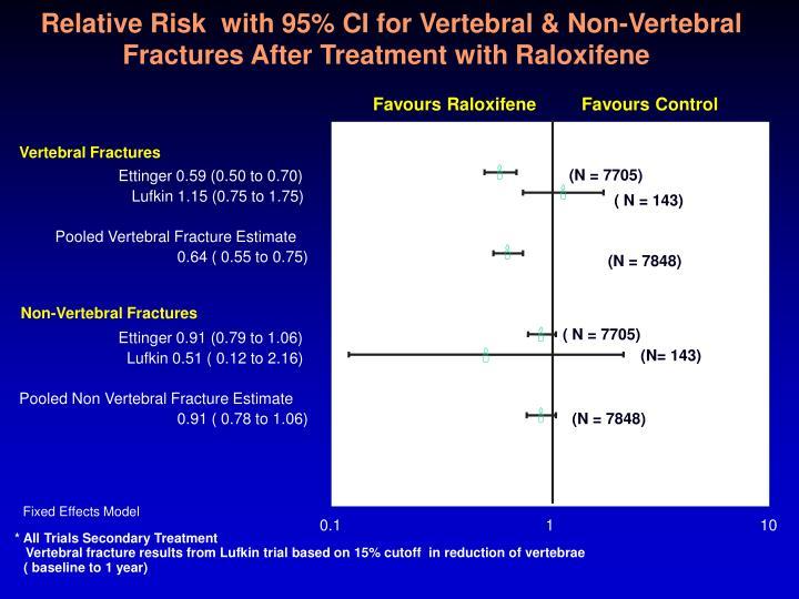 Relative Risk  with 95% CI for Vertebral & Non-Vertebral