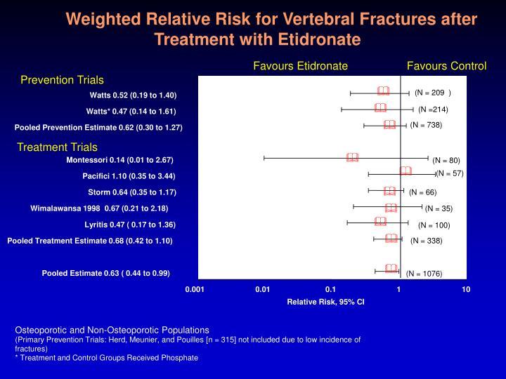 Weighted Relative Risk for Vertebral Fractures after