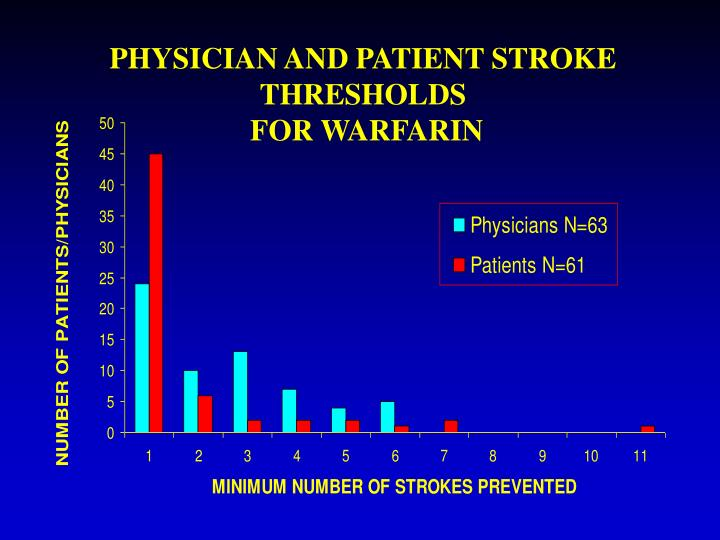 PHYSICIAN AND PATIENT STROKE THRESHOLDS