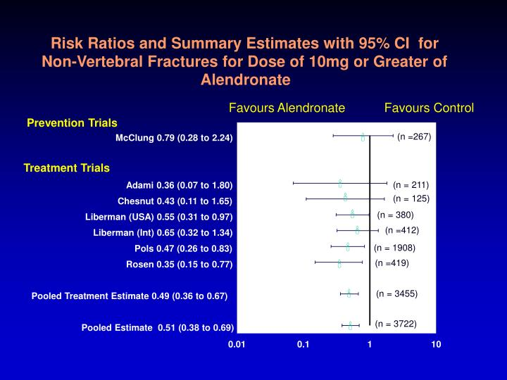 Risk Ratios and Summary Estimates with 95% CI  for