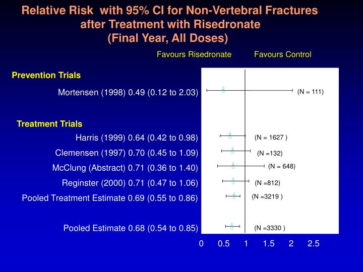 Relative Risk  with 95% CI for Non-Vertebral Fractures