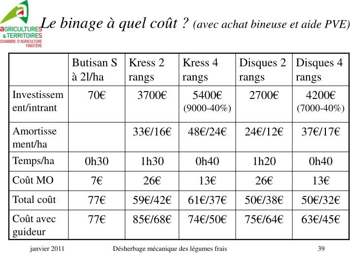 Le binage à quel coût ?