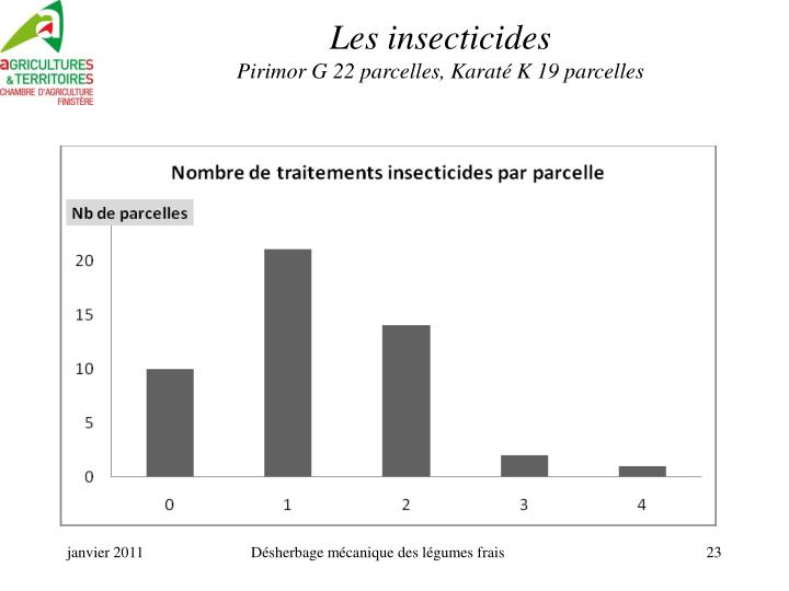 Les insecticides