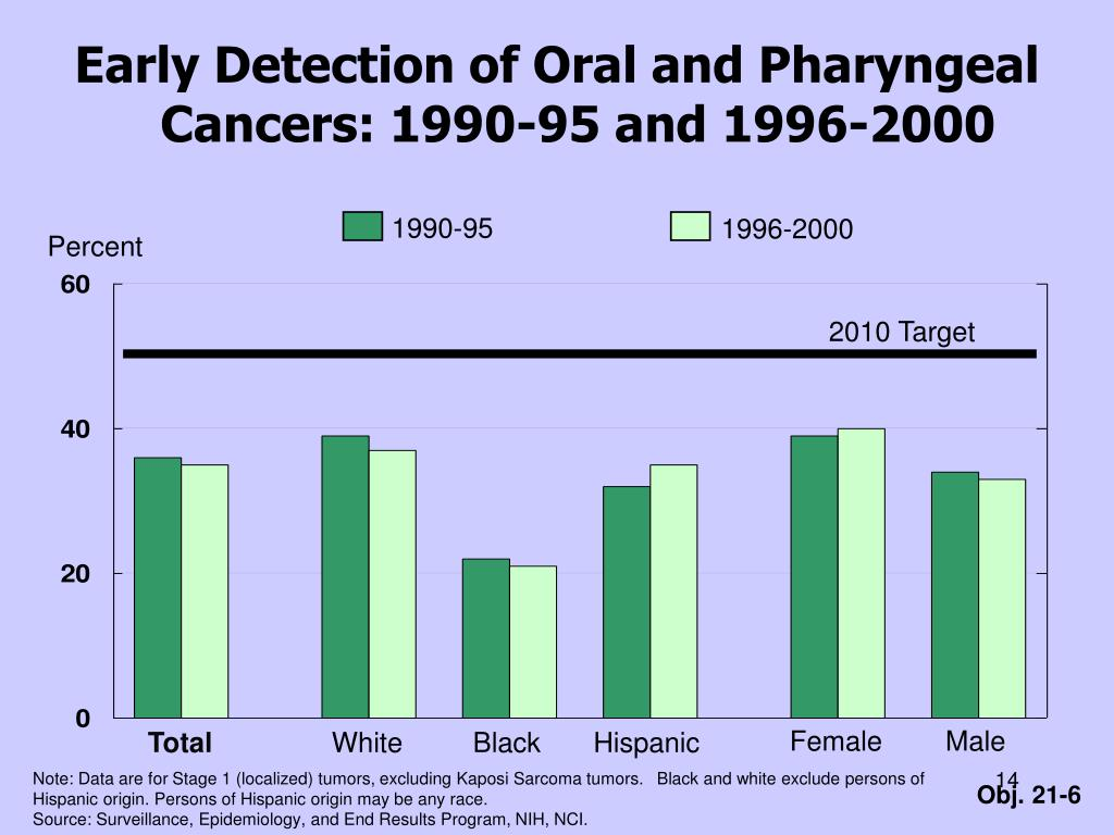 Early Detection of Oral and Pharyngeal Cancers: 1990-95 and 1996-2000