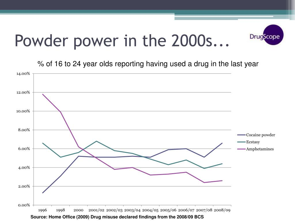 Powder power in the 2000s...