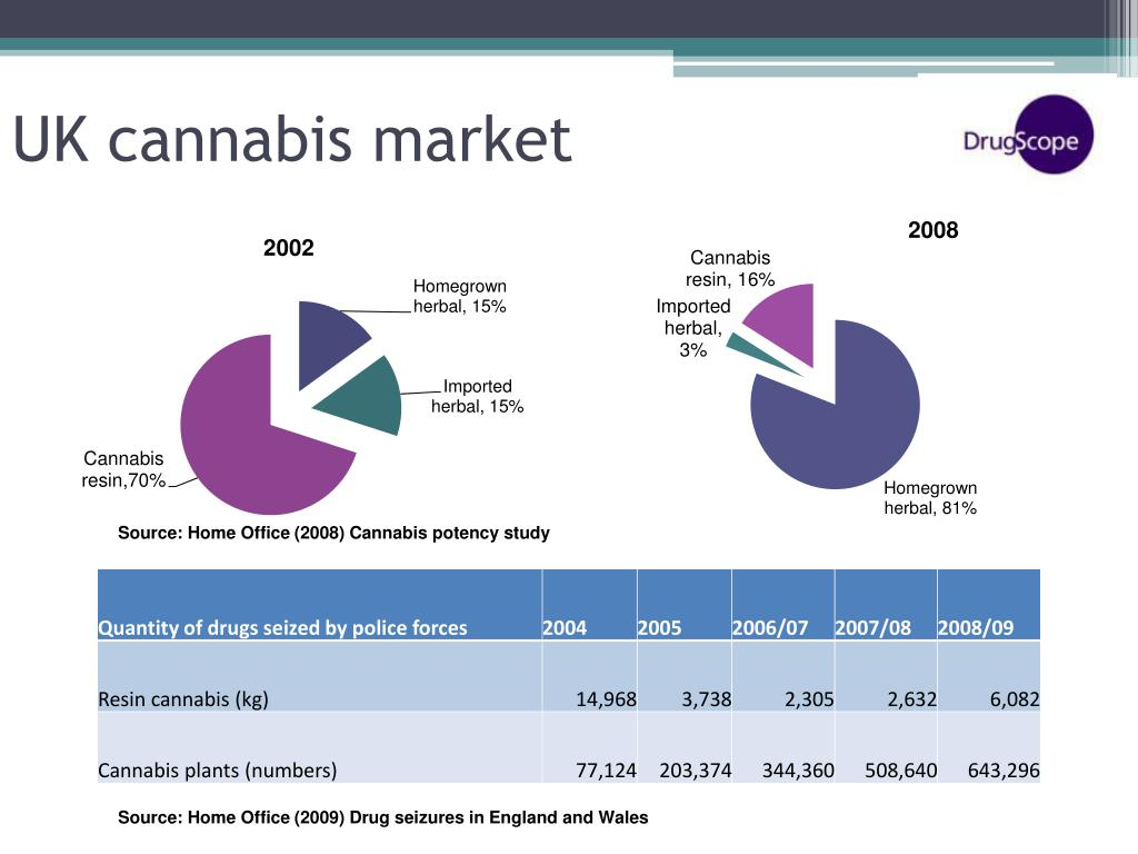 UK cannabis market