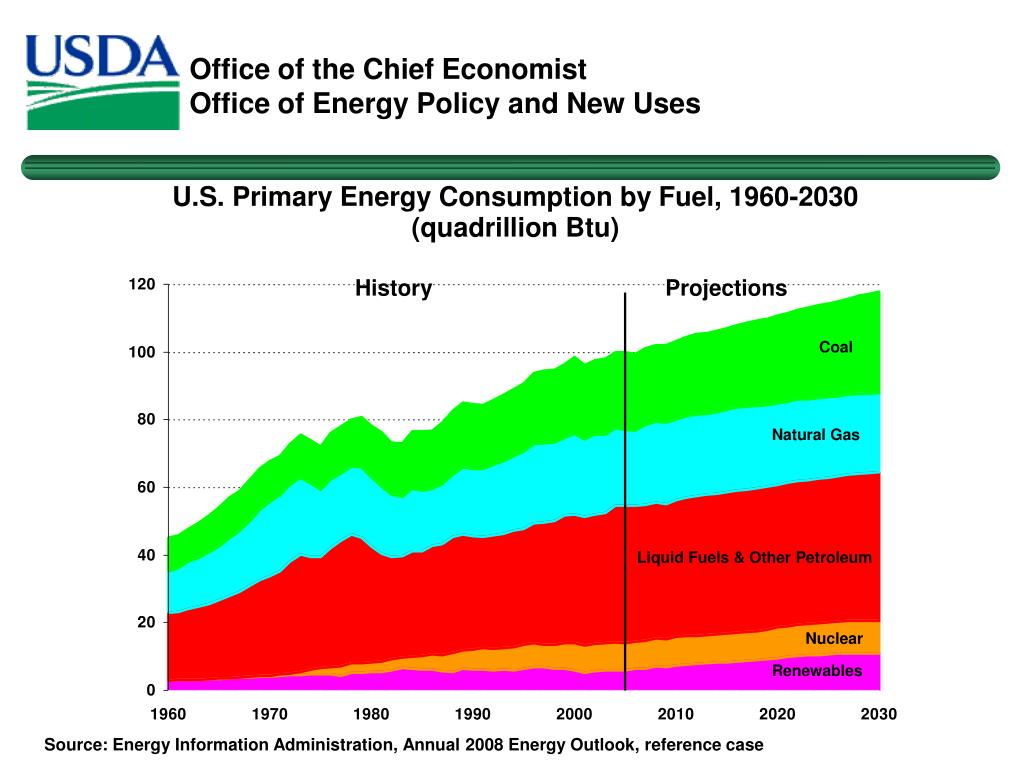 Source: Energy Information Administration, Annual 2008 Energy Outlook, reference case