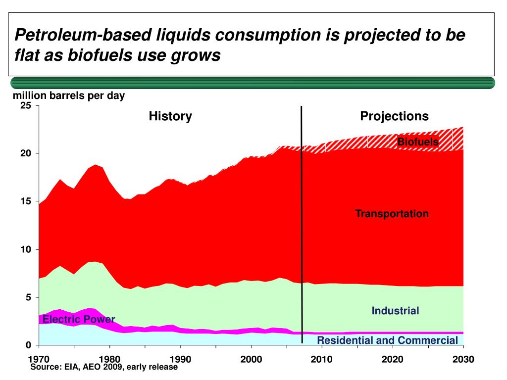 Petroleum-based liquids consumption is projected to be flat as biofuels use grows