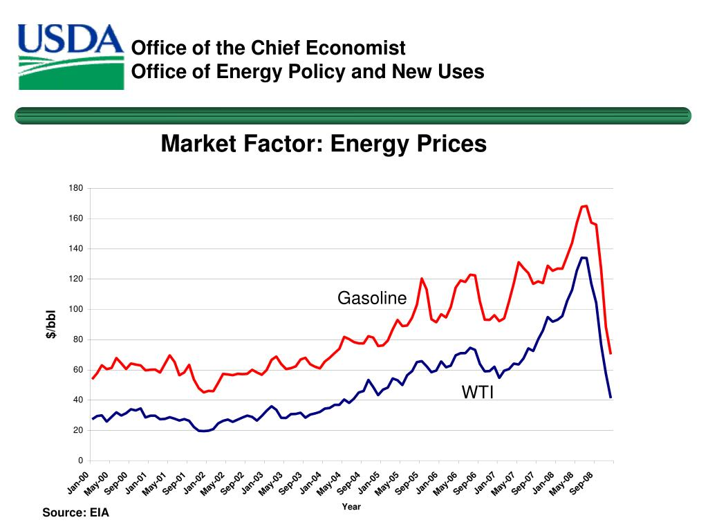 Market Factor: Energy Prices