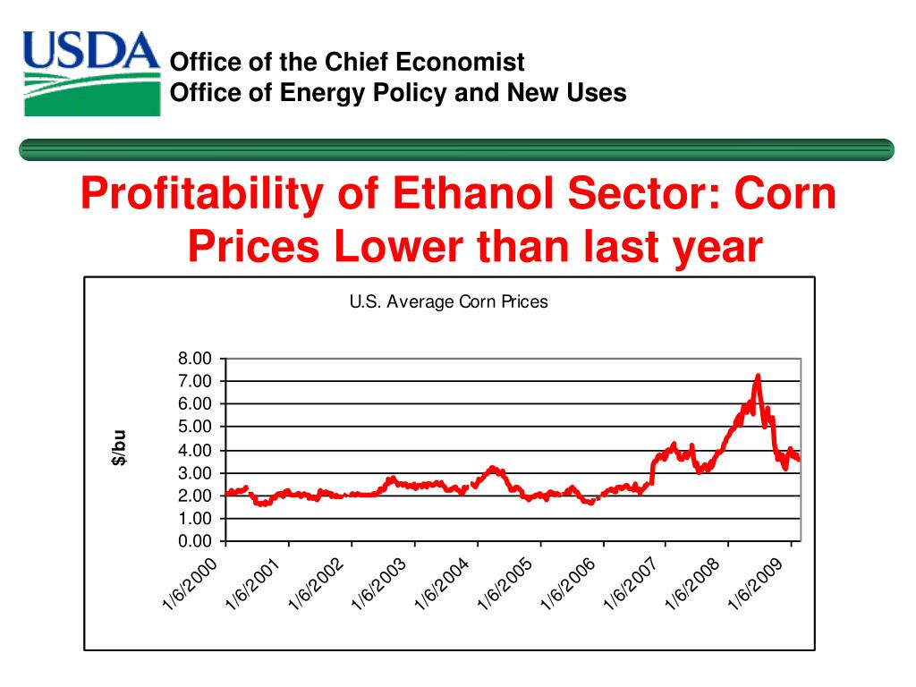 Profitability of Ethanol Sector: Corn Prices Lower than last year