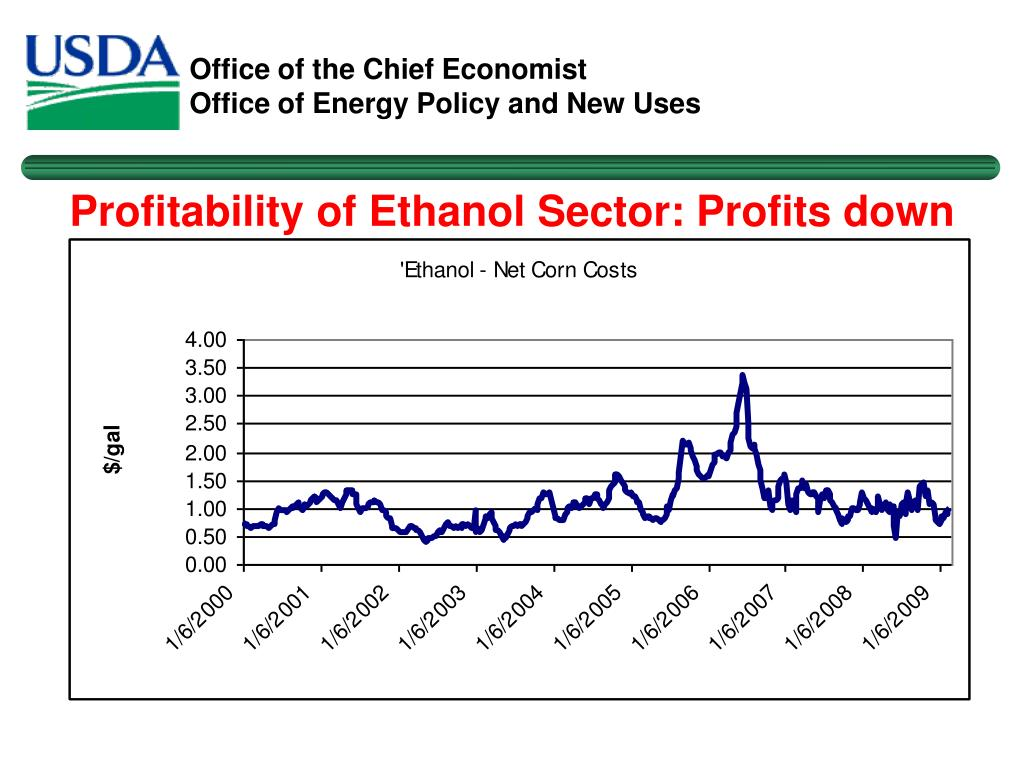 Profitability of Ethanol Sector: Profits down