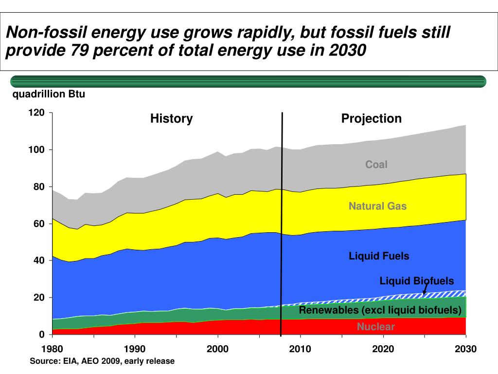 Non-fossil energy use grows rapidly, but fossil fuels still provide 79 percent of total energy use in 2030