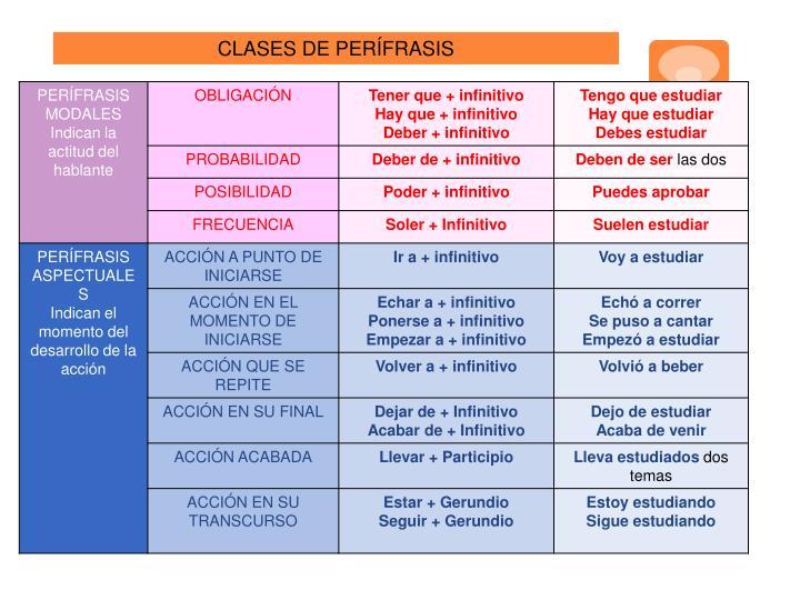 CLASES DE PERÍFRASIS