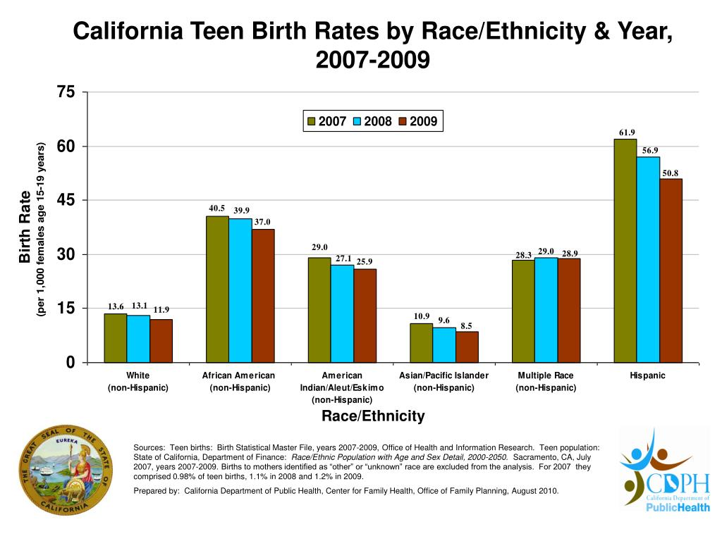 California Teen Birth Rates by Race/Ethnicity & Year, 2007-2009