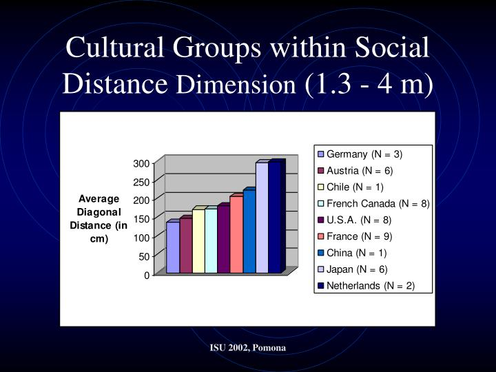 Cultural Groups within Social Distance