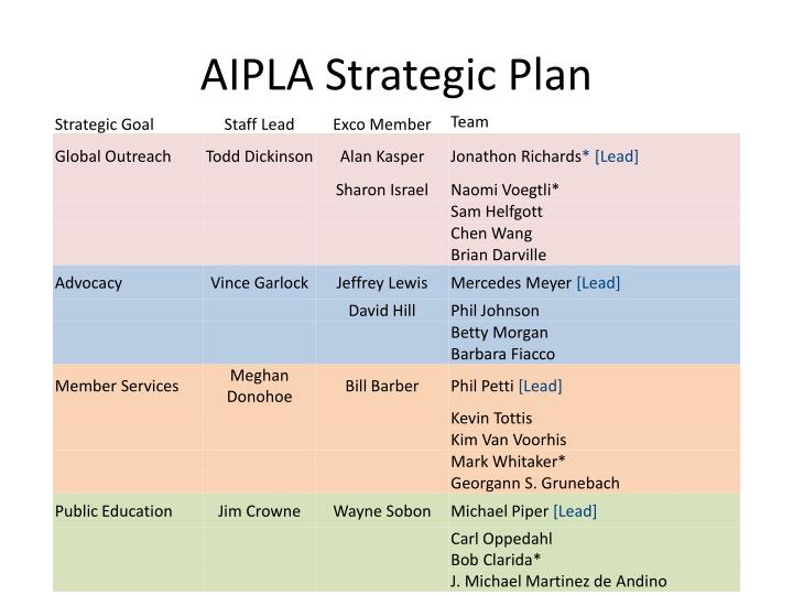 AIPLA Strategic Plan