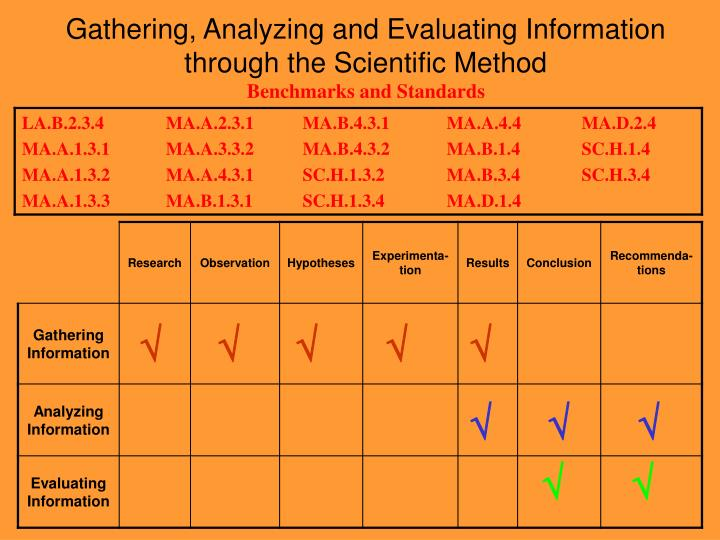 Gathering, Analyzing and Evaluating Information
