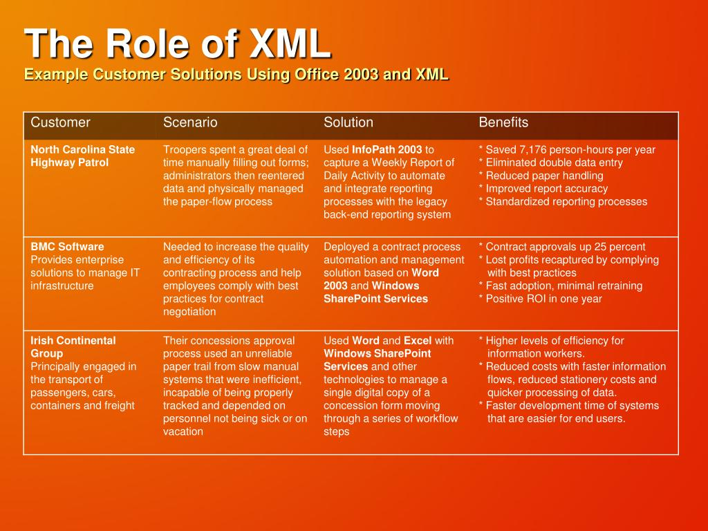 The Role of XML