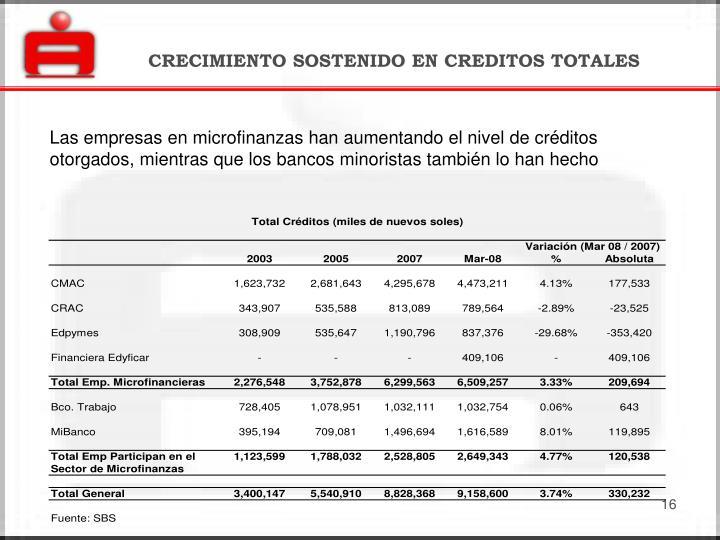 CRECIMIENTO SOSTENIDO EN CREDITOS TOTALES