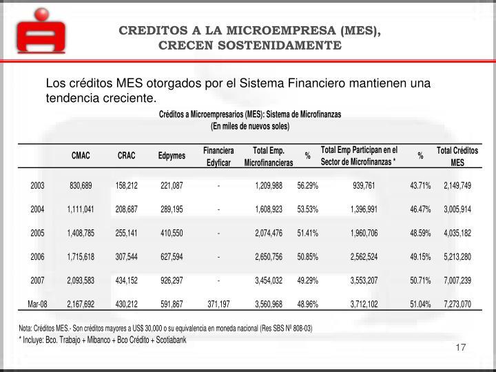CREDITOS A LA MICROEMPRESA (MES), CRECEN SOSTENIDAMENTE