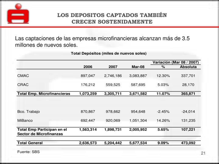 LOS DEPOSITOS CAPTADOS TAMBIÉN CRECEN SOSTENIDAMENTE
