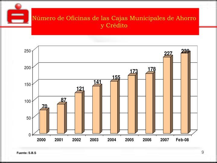 Número de Oficinas de las Cajas Municipales de Ahorro y Crédito