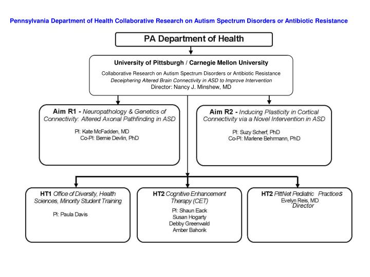 Pennsylvania Department of Health Collaborative Research on Autism Spectrum Disorders or Antibiotic ...