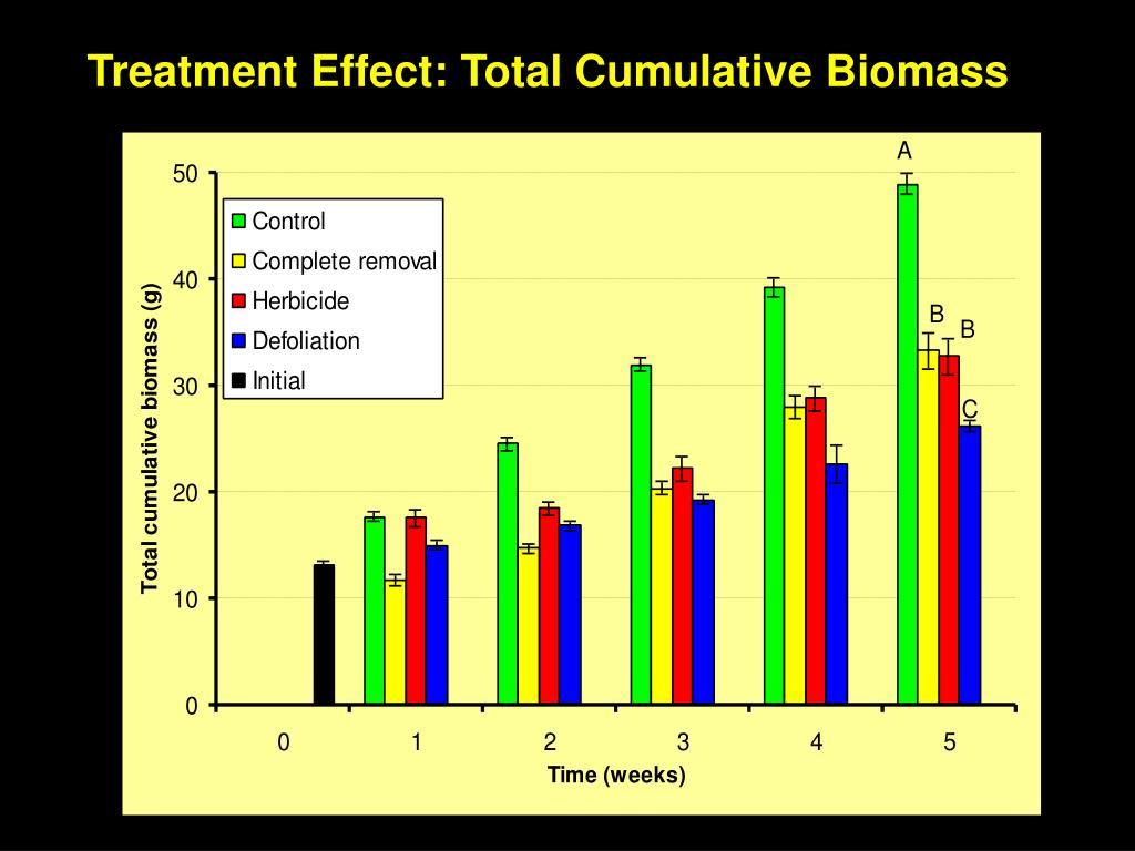 Treatment Effect: Total Cumulative Biomass