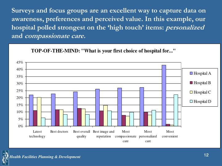 Surveys and focus groups are an excellent way to capture data on awareness, preferences and perceived value. In this example, our hospital polled strongest on the 'high touch' items: