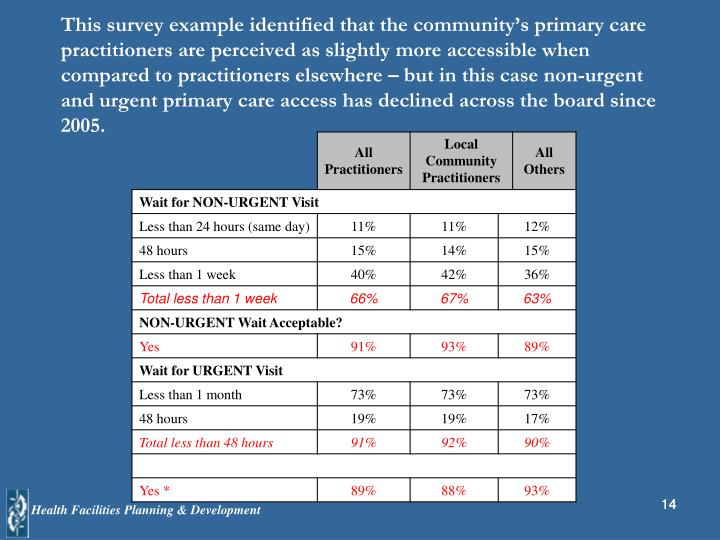 This survey example identified that the community's primary care practitioners are perceived as slightly more accessible when compared to practitioners elsewhere – but in this case non-urgent and urgent primary care access has declined across the board since 2005.