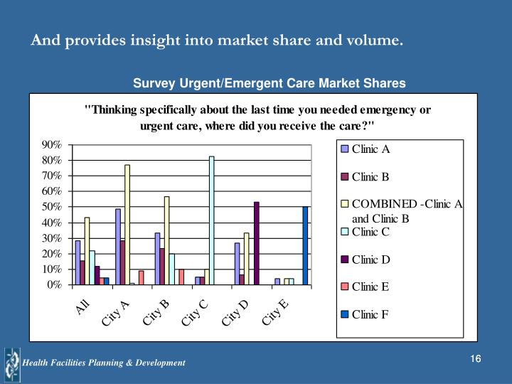And provides insight into market share and volume.