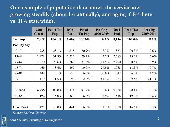 One example of population data shows the service area  growing steadily (about 1% annually), and aging  (18% here vs. 11% statewide).
