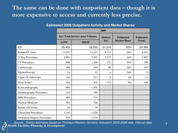 The same can be done with outpatient data – though it is more expensive to access and currently less precise.