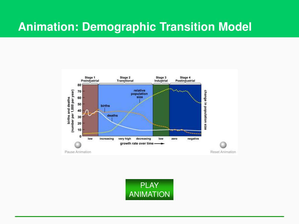Animation: Demographic Transition Model
