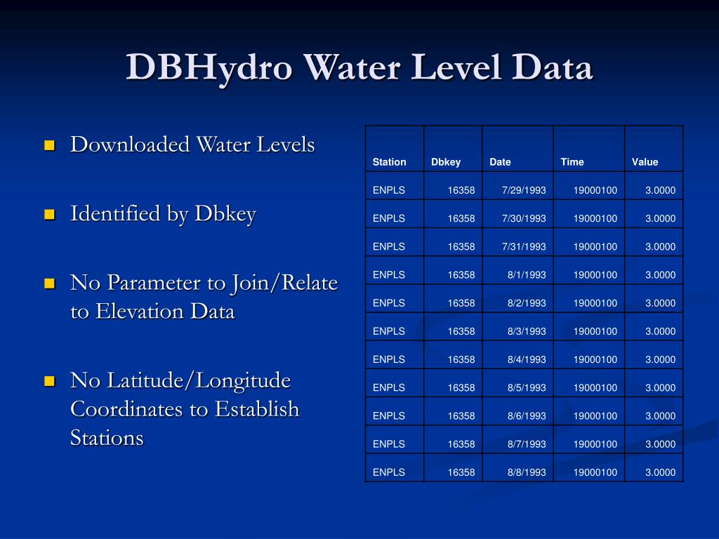DBHydro Water Level Data