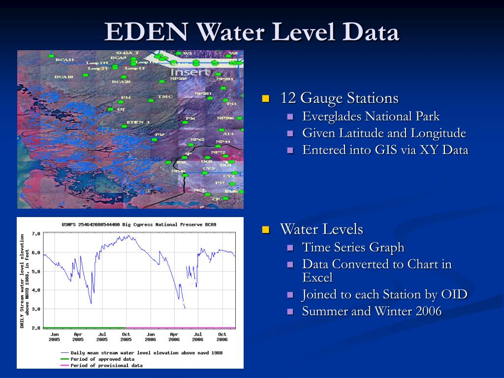 EDEN Water Level Data