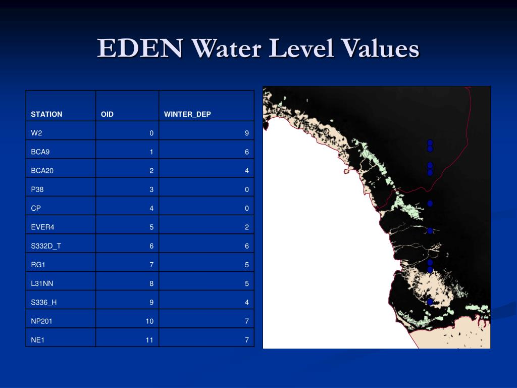 EDEN Water Level Values
