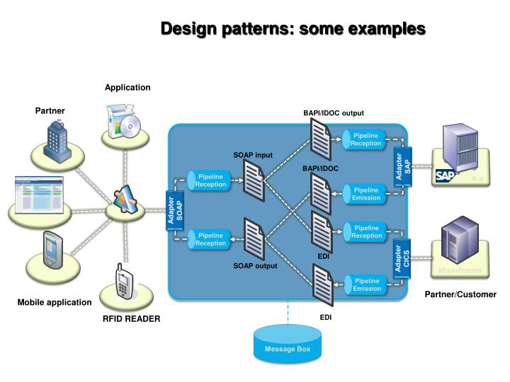 Design patterns: some examples
