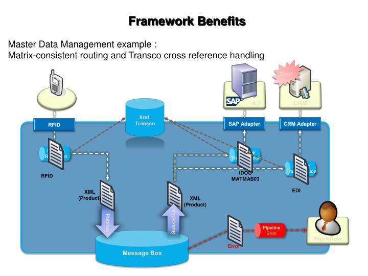 Framework Benefits
