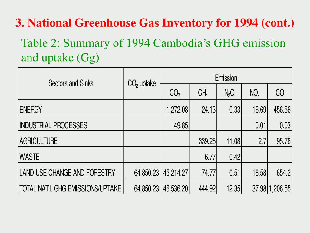 3. National Greenhouse Gas Inventory for 1994 (cont.)
