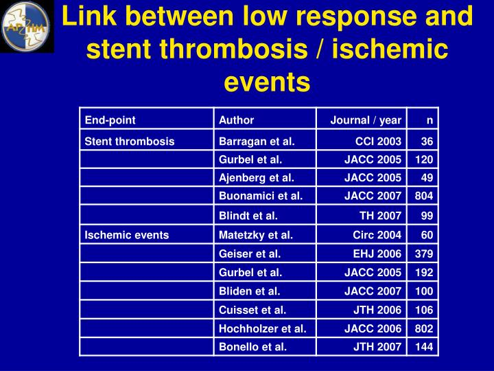 Link between low response and stent thrombosis / ischemic events