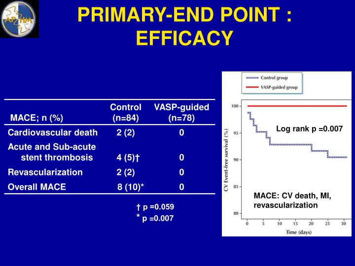 PRIMARY-END POINT : EFFICACY
