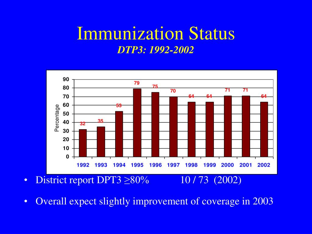 Immunization Status