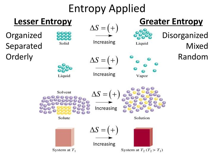 Entropy Applied