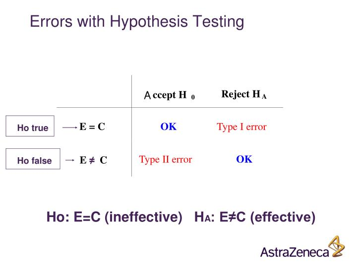 Errors with Hypothesis Testing